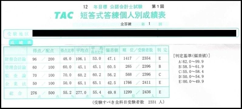 2012年11月の短答全国模試の成績