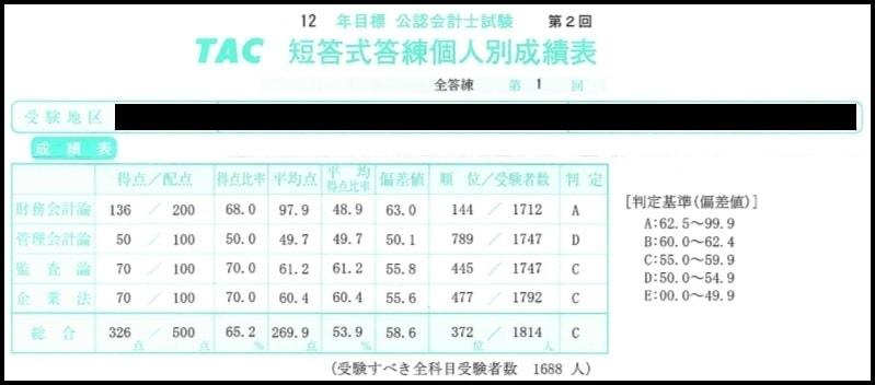 2013年4月の短答全国模試の成績