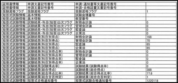 2013年5月の短答式試験の結果