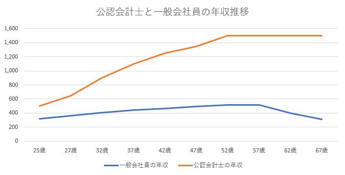 一般会社員と公認会計士の年収比較