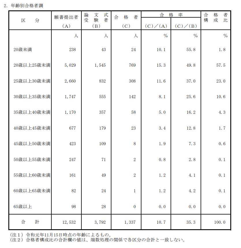 公認会計士試験合格者調べ