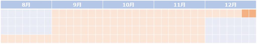 12月初旬:内定