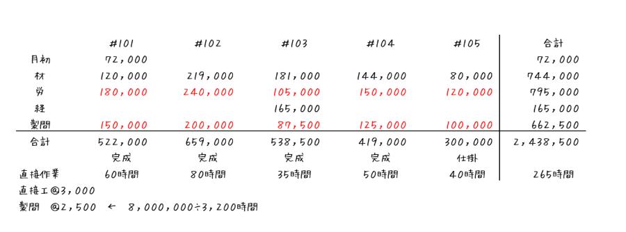 個別原価計算