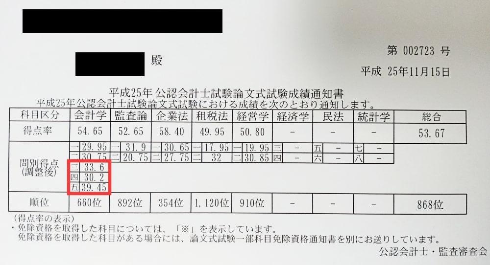 論文式試験の成績(財務会計論)