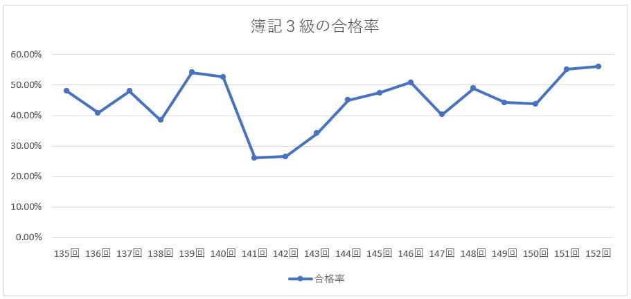 簿記3級の合格率推移
